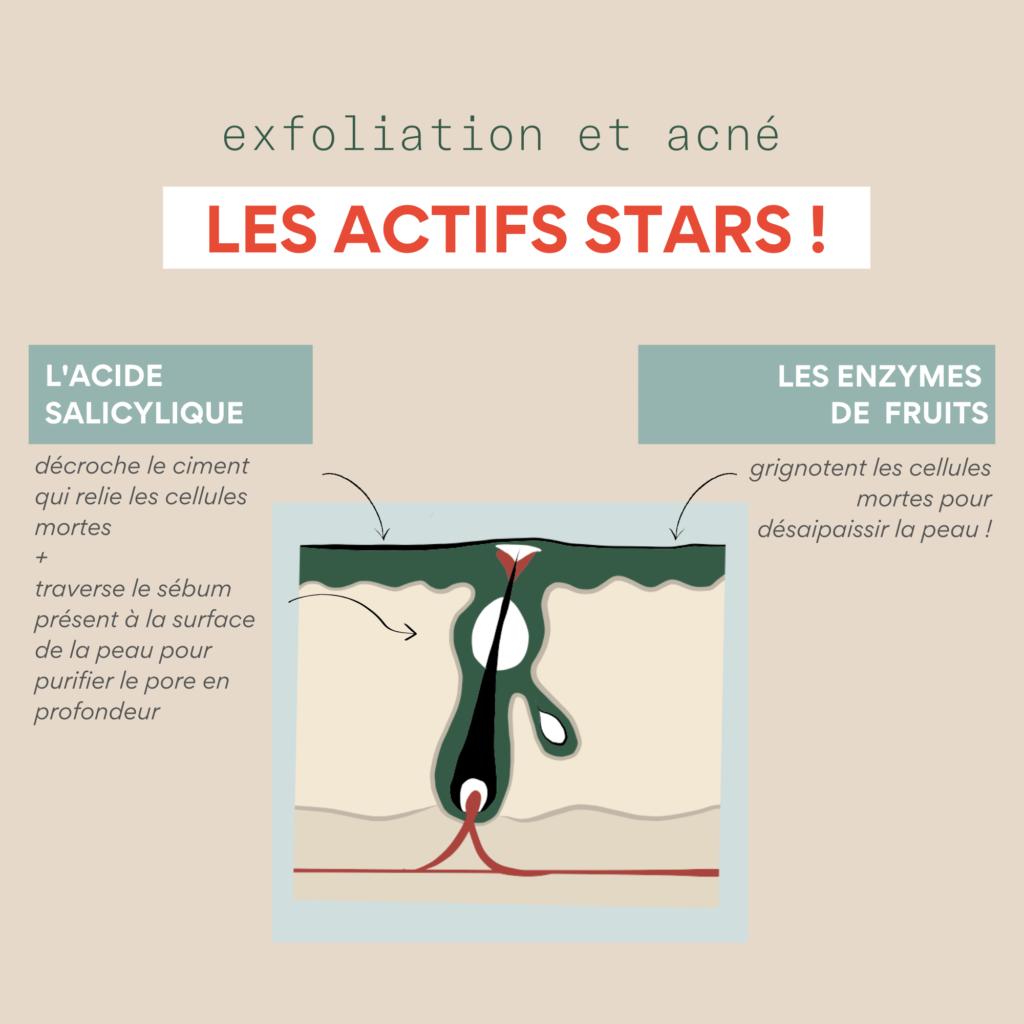 exfoliation acné